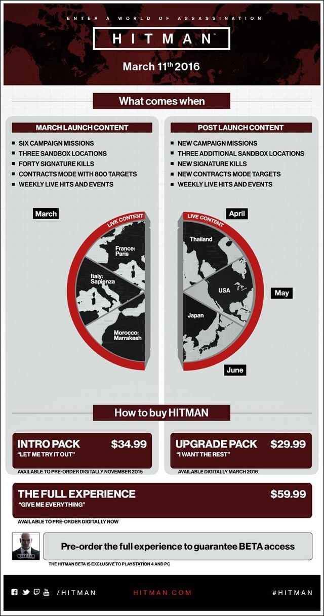IO Interactive назвала дату релиза Hitman и огласила стартовый контент. - Изображение 2