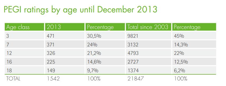 PEGI поставила «взрослый» рейтинг каждой десятой игре 2013 года - Изображение 2