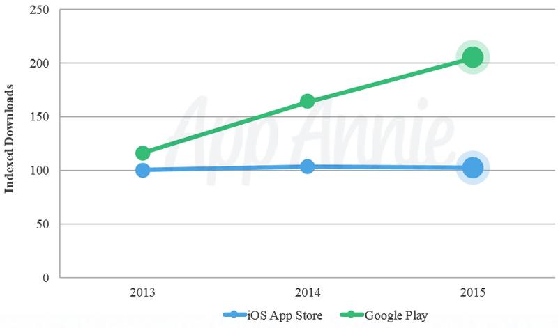 Android vs. iOS: пользователи или прибыль – что лучше? - Изображение 1