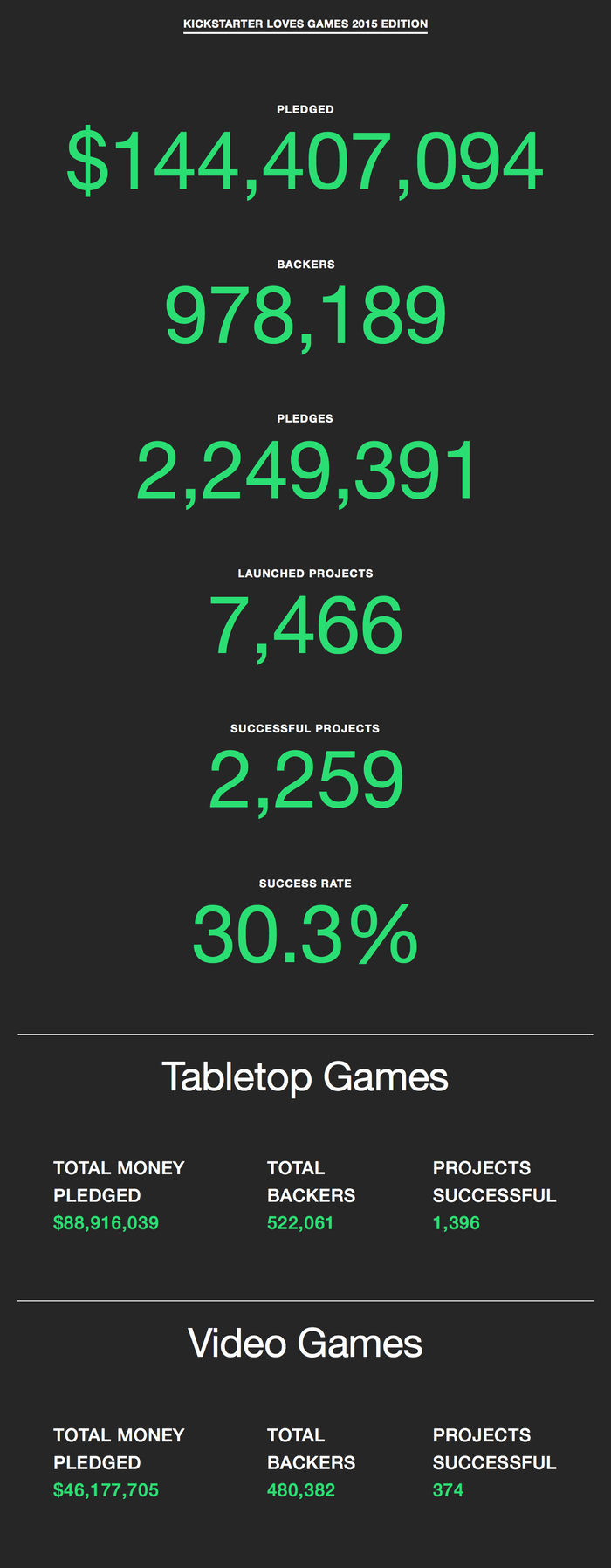 В 2015 игры собрали на Kickstarter $144 миллиона. - Изображение 2