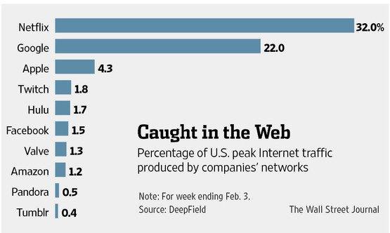 Twitch обошел Facebook по доле интернет-трафика в США - Изображение 1