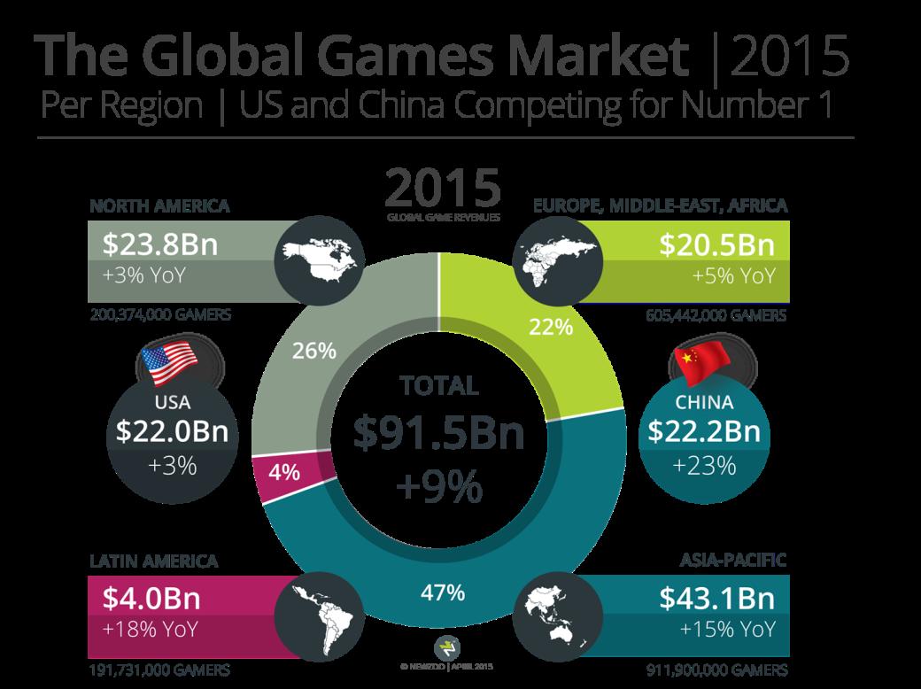 В 2015 году рынок игр вырастет на 9,4%, а Китай обгонит США - Изображение 2