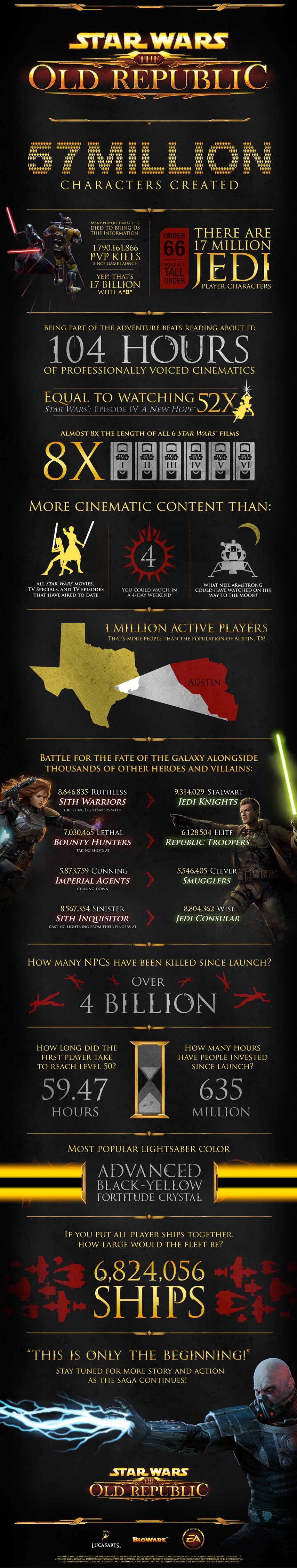В Star Wars: The Old Republic поселилось 57 млн персонажей - Изображение 2