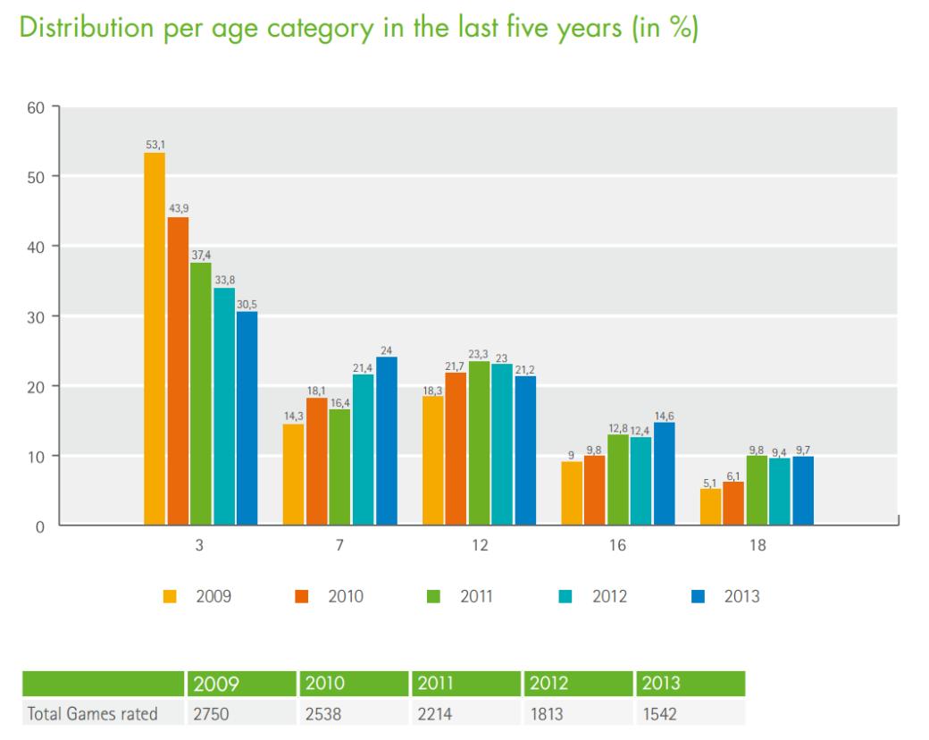 PEGI поставила «взрослый» рейтинг каждой десятой игре 2013 года - Изображение 3