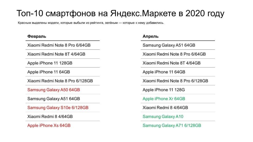 «Яндекс.Маркет»: вовремя самоизоляции россияне перешли на более дешевые смартфоны | Канобу - Изображение 1085