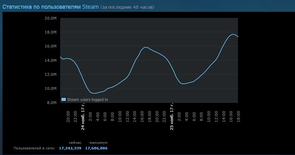 Обновления PUBG и Dota 2 привели Steam к новому рекорду | Канобу - Изображение 0