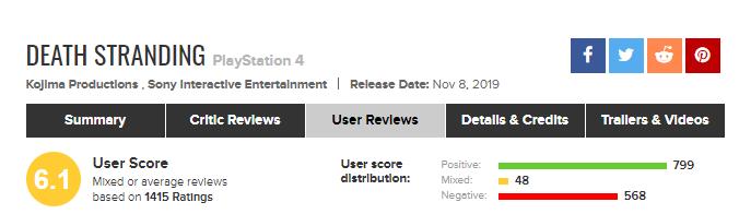 Игроки обрушили пользовательский рейтинг Death Stranding. Они недовольны симулятором ходьбы!   Канобу - Изображение 0