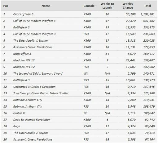 Чарты продаж (первая половина июля) | Канобу - Изображение 0