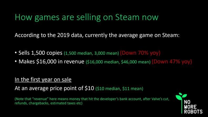 Грустные цифры продаж игр вSteam объясняют популярность Epic Games Store уразработчиков | Канобу - Изображение 2