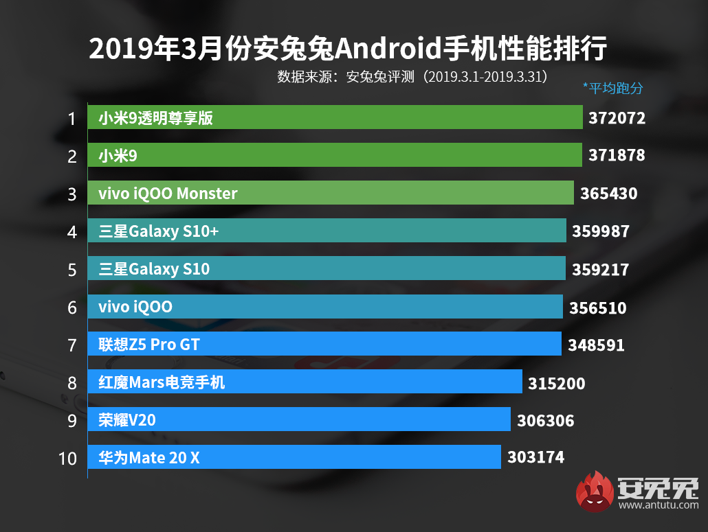 Top 10 of the most powerful Android smartphones in March according to Antutu | Kanobu - Image 2