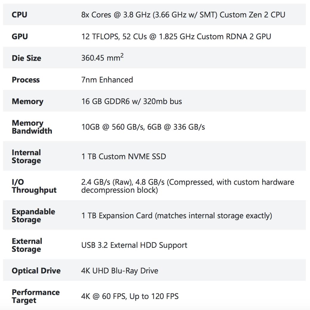 Microsoft раскрыла новые подробности обXbox Series X | Канобу - Изображение 7329