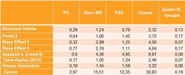 Microsoft: неуверенный шаг в будущее | Канобу - Изображение 3
