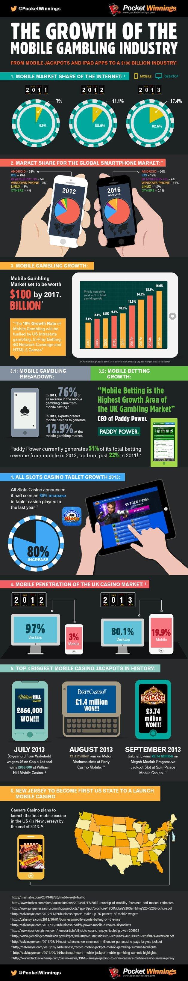 Объем рынка мобильных азартных игр достигнет $100 млрд к 2017 году | Канобу - Изображение 10256